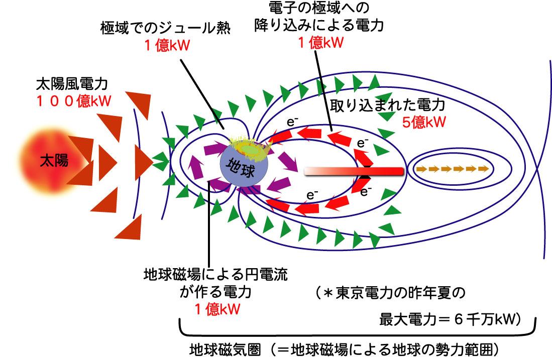 東京電力 天気予報